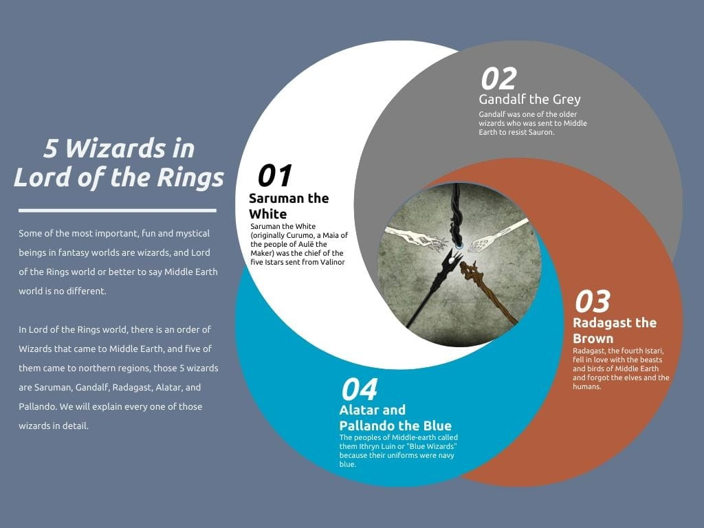 Who are the 5 Wizards in the Lord of the Rings