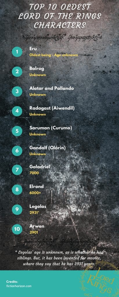 How Old are the Characters in Lord of the Rings (From Youngest to Oldest Character age)