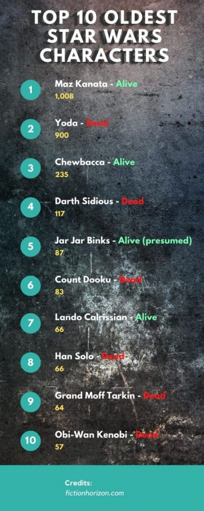 How old are the Star Wars Characters (From Youngest to Oldest Character age)