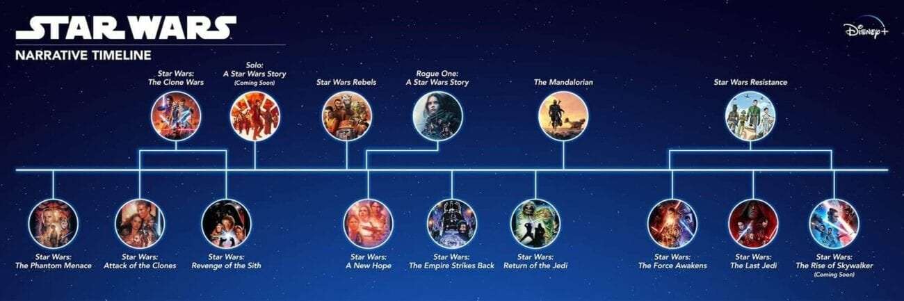 When Does The Mandalorian Take Place in The Star Wars Timeline?