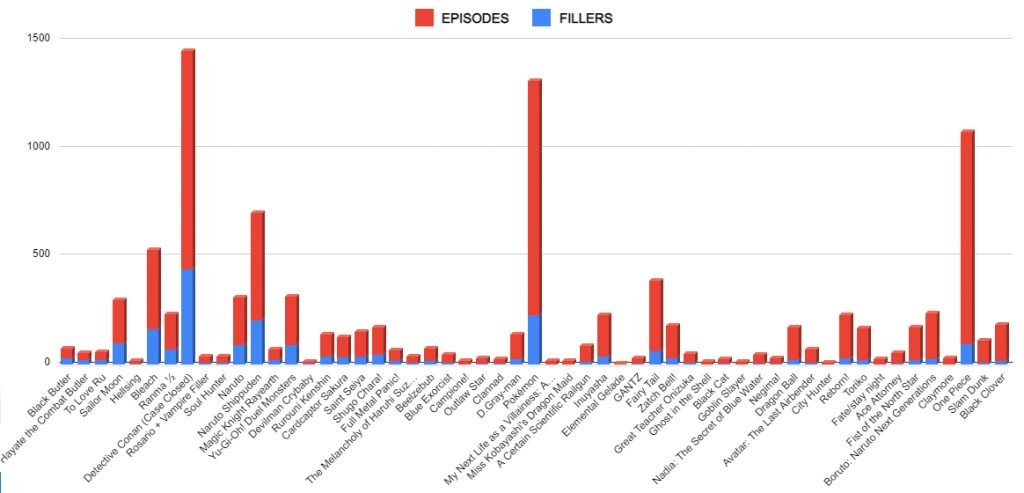 Anime With The Most Fillers (Statistics & Charts)
